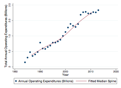 A chart showing annual operating expenditures