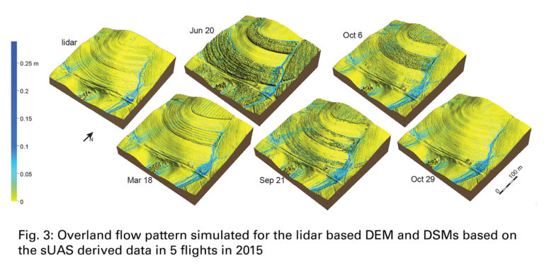 water flow simulation based on UAS data