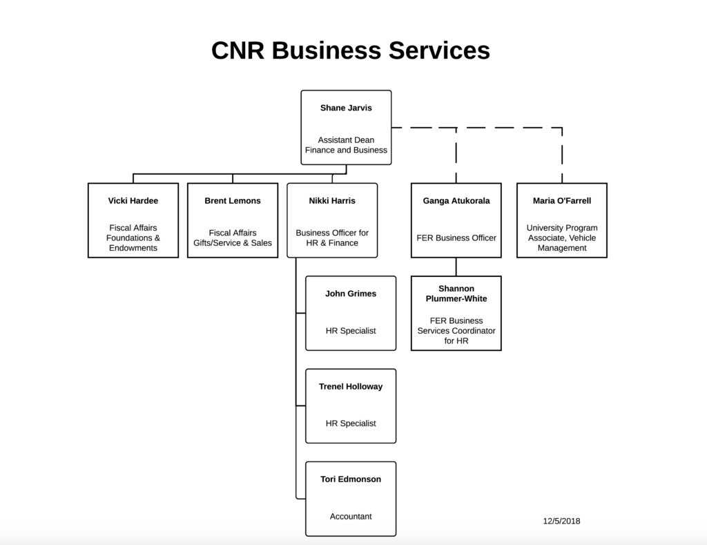 Business Office Org Chart